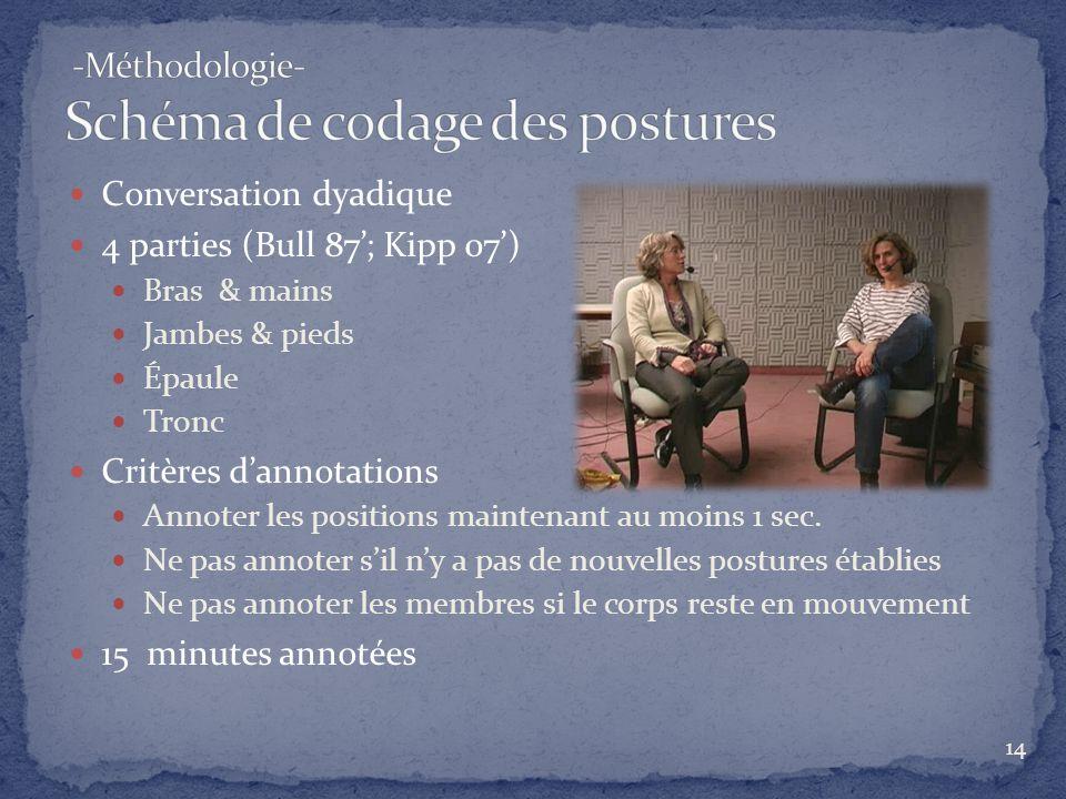-Méthodologie- Schéma de codage des postures