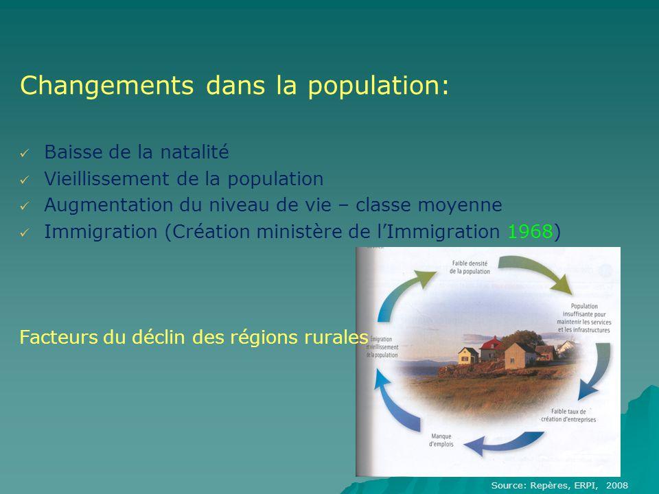 Changements dans la population: