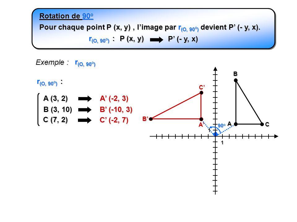 Rotation de 90o Pour chaque point P (x, y) , l'image par r(O, 90o) devient P' (- y, x). r(O, 90o) :
