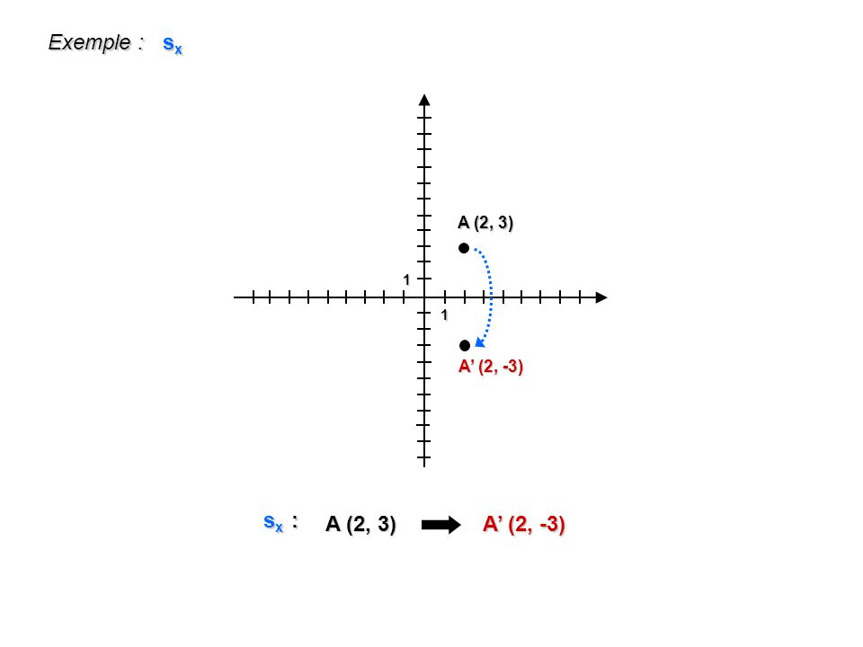 Exemple : sx 1 A (2, 3) A' (2, -3) sx : A (2, 3) A' (2, -3)