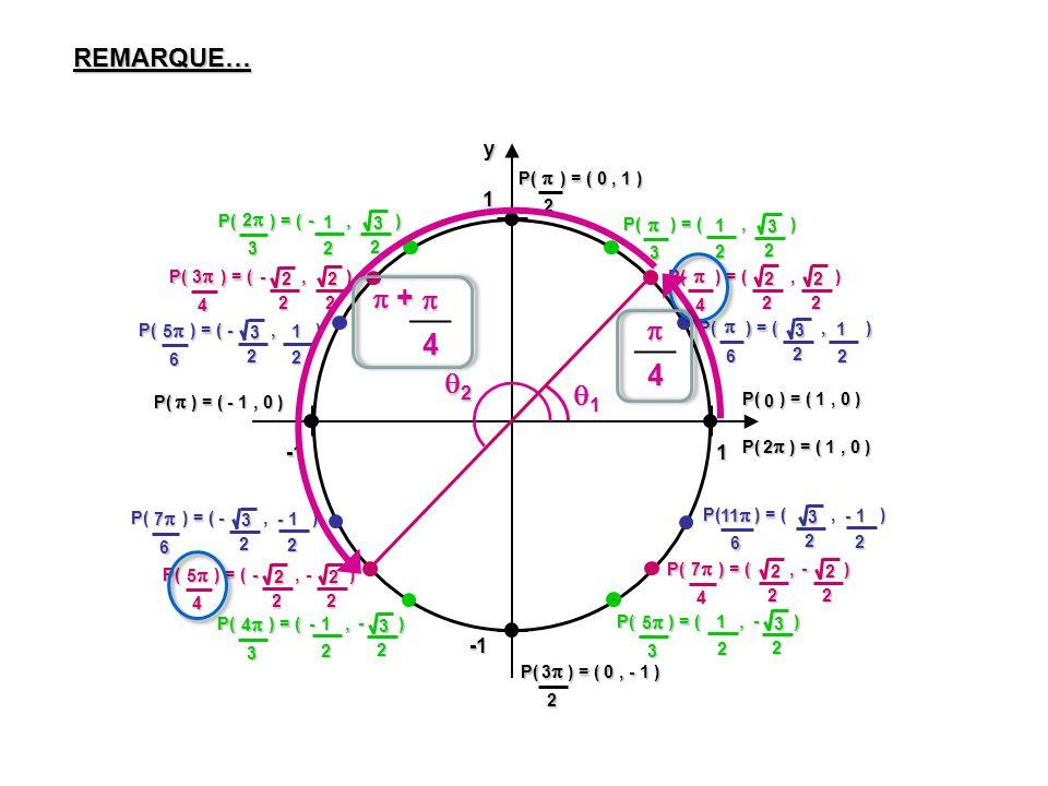   4 4  + 2 1 REMARQUE… y  x -1 1 P( ) = ( , ) 2 3 P( ) = ( , )