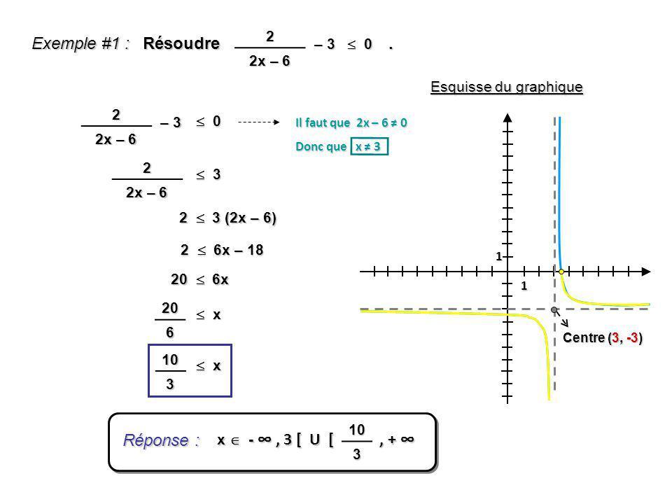 Exemple #1 : Résoudre . Réponse : 2 2x – 6 – 3  0