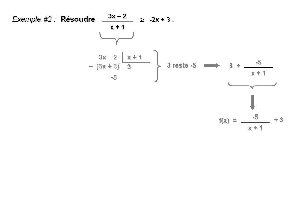 Exemple #2 : Résoudre . 3x – 2 x + 1  -2x + 3 3x – 2 x + 1 -5 x + 1 –