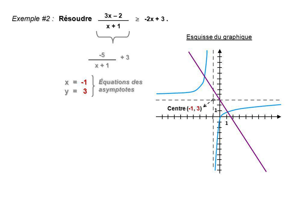 Exemple #2 : Résoudre . x = -1 y = 3 3x – 2 x + 1  -2x + 3 -5 x + 1