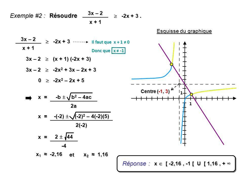Exemple #2 : Résoudre . Réponse : 3x – 2 x + 1 3x – 2  -2x + 3 x + 1