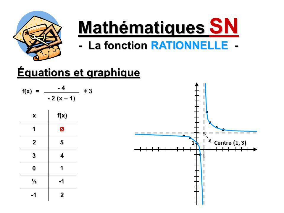 Mathématiques SN - La fonction RATIONNELLE -