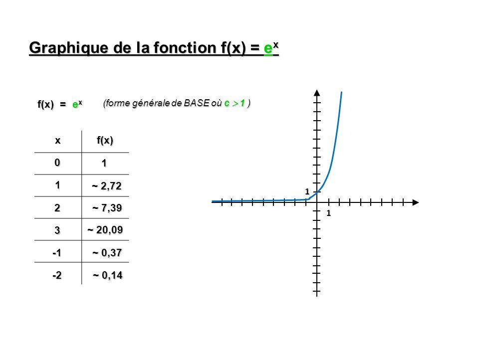 Graphique de la fonction f(x) = ex