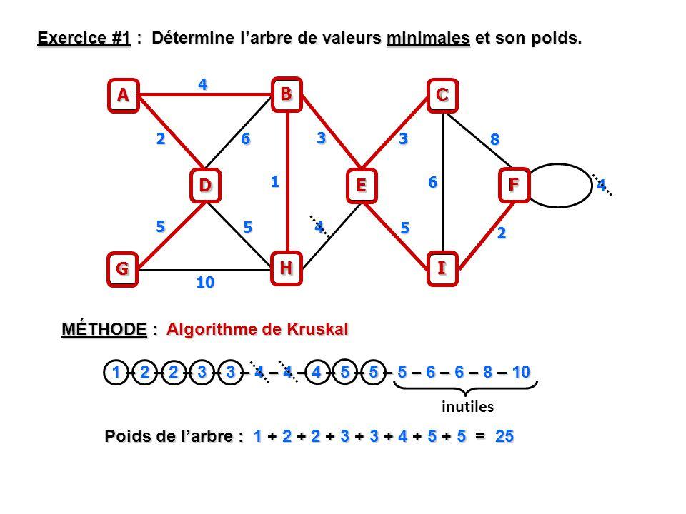 Exercice #1 : Détermine l'arbre de valeurs minimales et son poids.