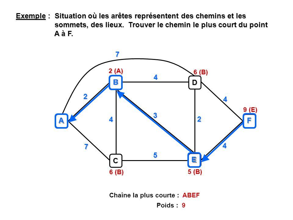 Exemple : Situation où les arêtes représentent des chemins et les