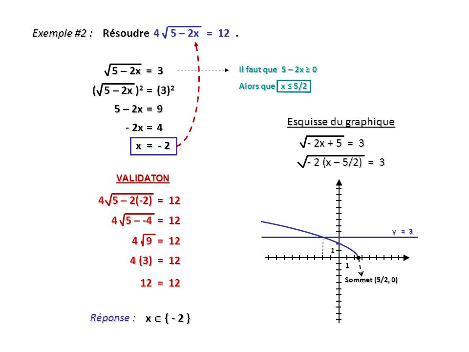 Exemple #2 : Résoudre 4 5 – 2x = 12 . 5 – 2x = 3 ( 5 – 2x )2 = (3)2