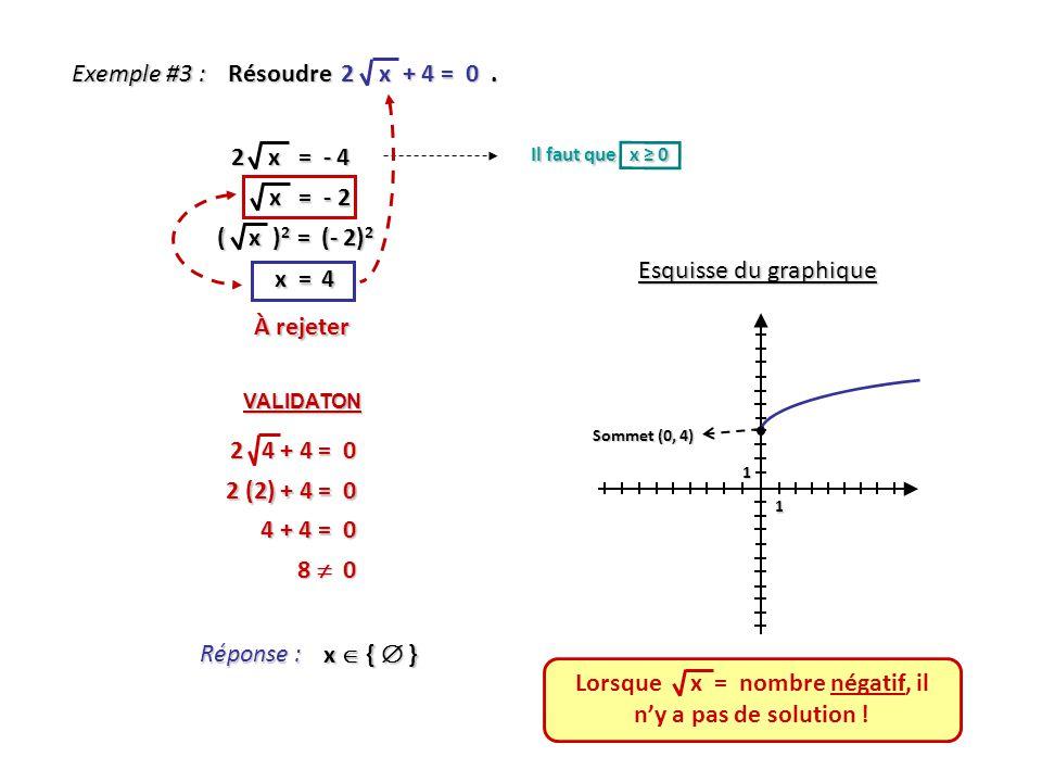 Lorsque x = nombre négatif, il n'y a pas de solution !