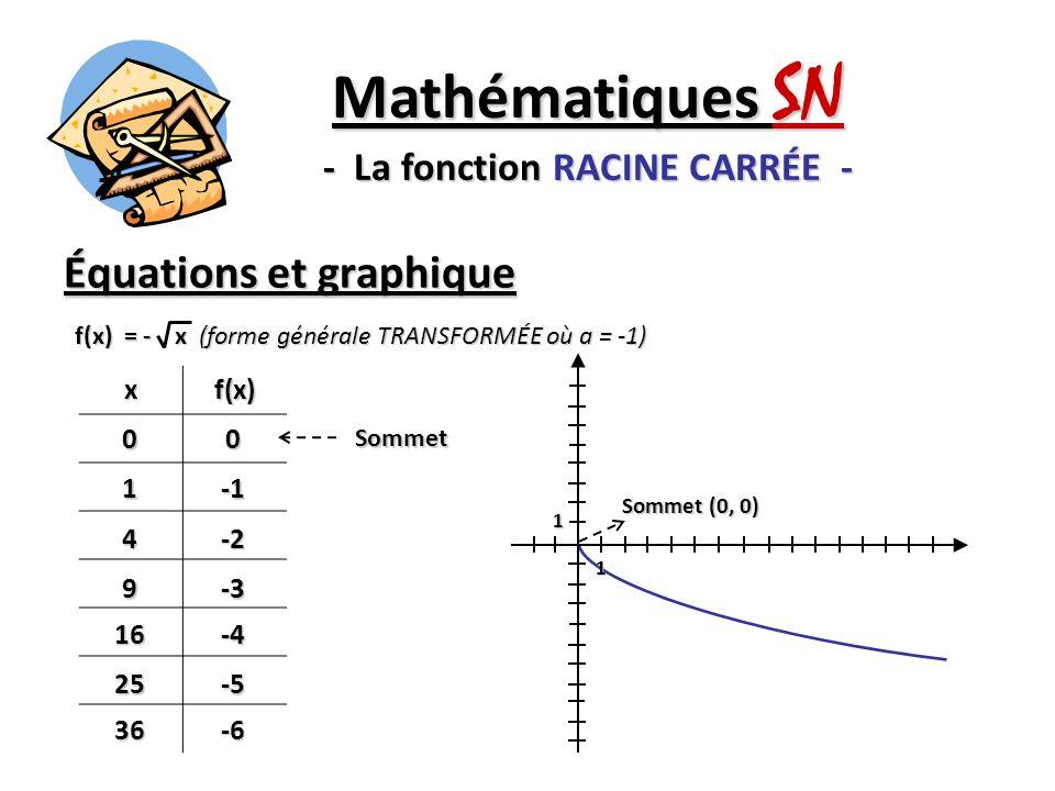 Mathématiques SN - La fonction RACINE CARRÉE -