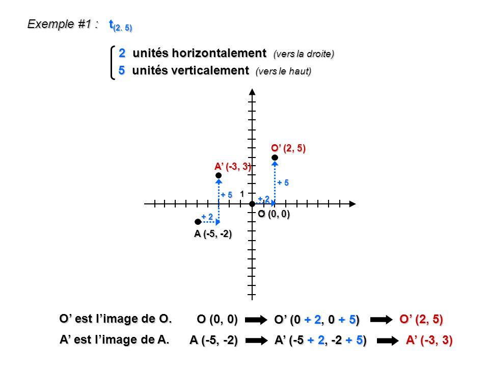 2 unités horizontalement (vers la droite)