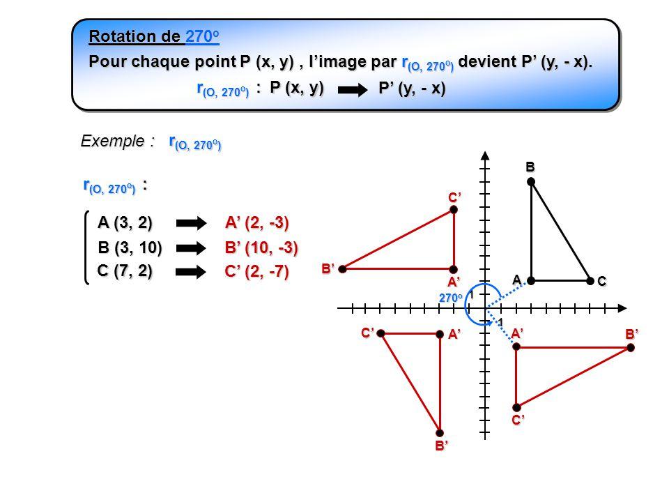 Rotation de 270o Pour chaque point P (x, y) , l'image par r(O, 270o) devient P' (y, - x). r(O, 270o) :