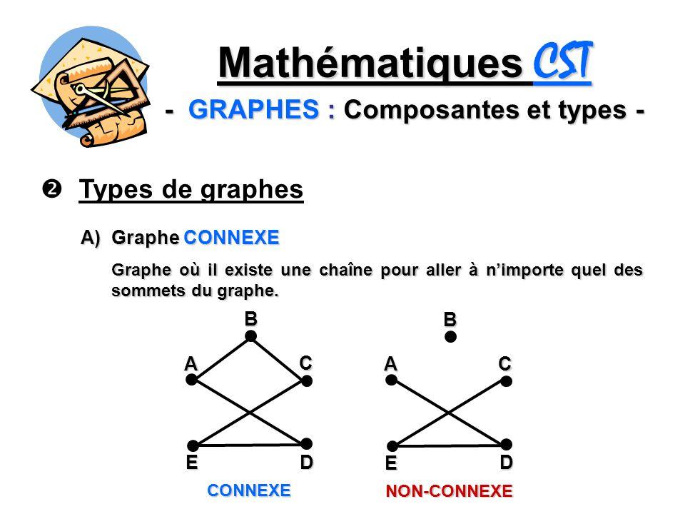 Mathématiques CST - GRAPHES : Composantes et types -