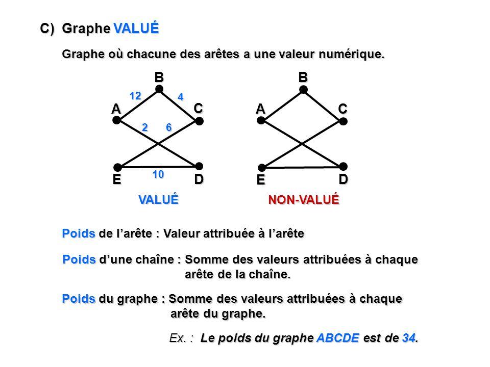 C) Graphe VALUÉ A E C D B A E C D B