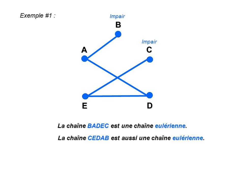A E C D B Exemple #1 : La chaîne BADEC est une chaîne eulérienne.