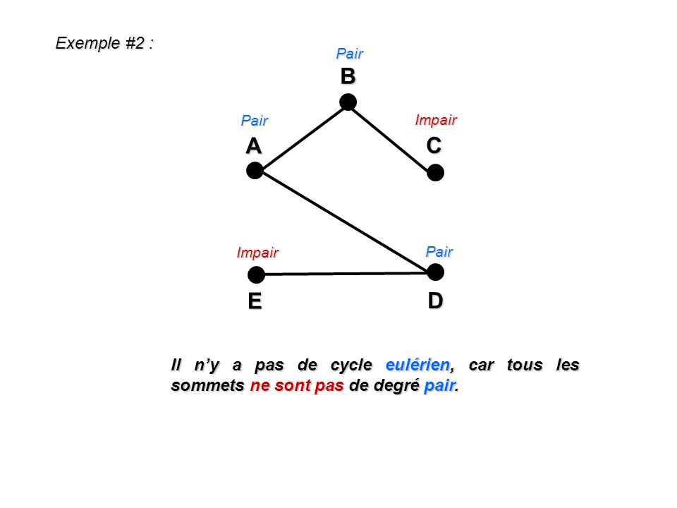 Exemple #2 : Pair. A. E. C. D. B. Pair. Impair. Impair. Pair.