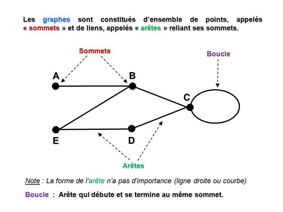 Les graphes sont constitués d'ensemble de points, appelés « sommets » et de liens, appelés « arêtes » reliant ses sommets.