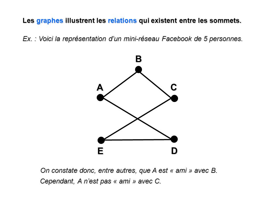 Les graphes illustrent les relations qui existent entre les sommets.