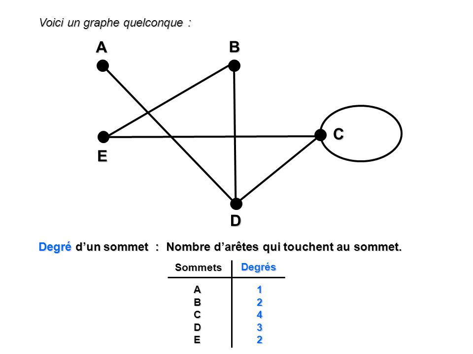 A B C E D Voici un graphe quelconque :