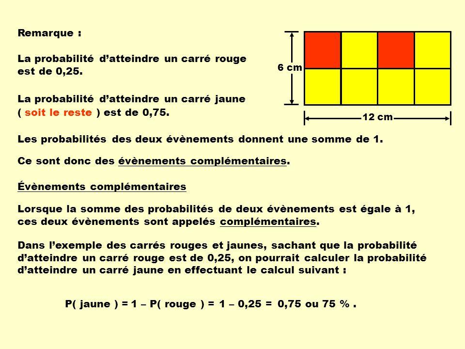 La probabilité d'atteindre un carré rouge est de 0,25.