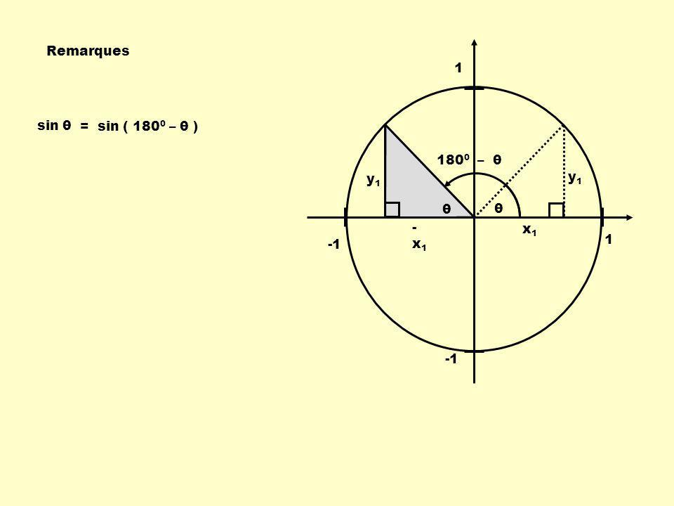 Remarques 1 sin θ = sin ( 1800 – θ ) 1800 – θ y1 y1 θ θ -x1 x1 1 -1 -1