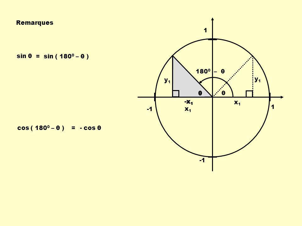 Remarques 1. sin θ. = sin ( 1800 – θ ) 1800 – θ. y1. y1. θ. θ. θ. -x1. -x1. -x1. x1.