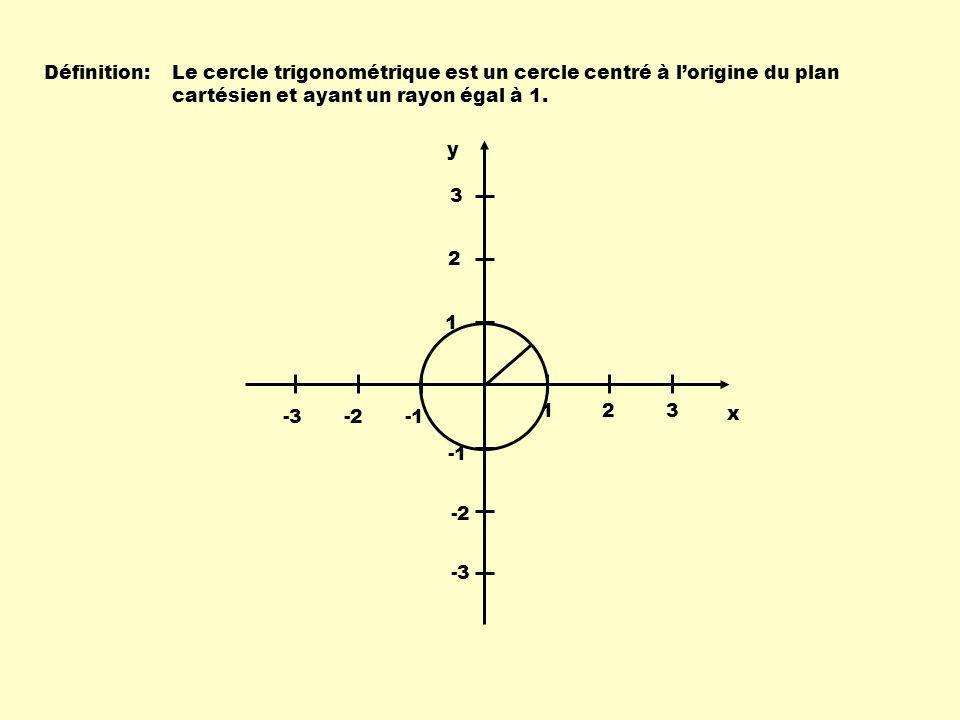 Définition: Le cercle trigonométrique est un cercle centré à l'origine du plan cartésien et ayant un rayon égal à 1.