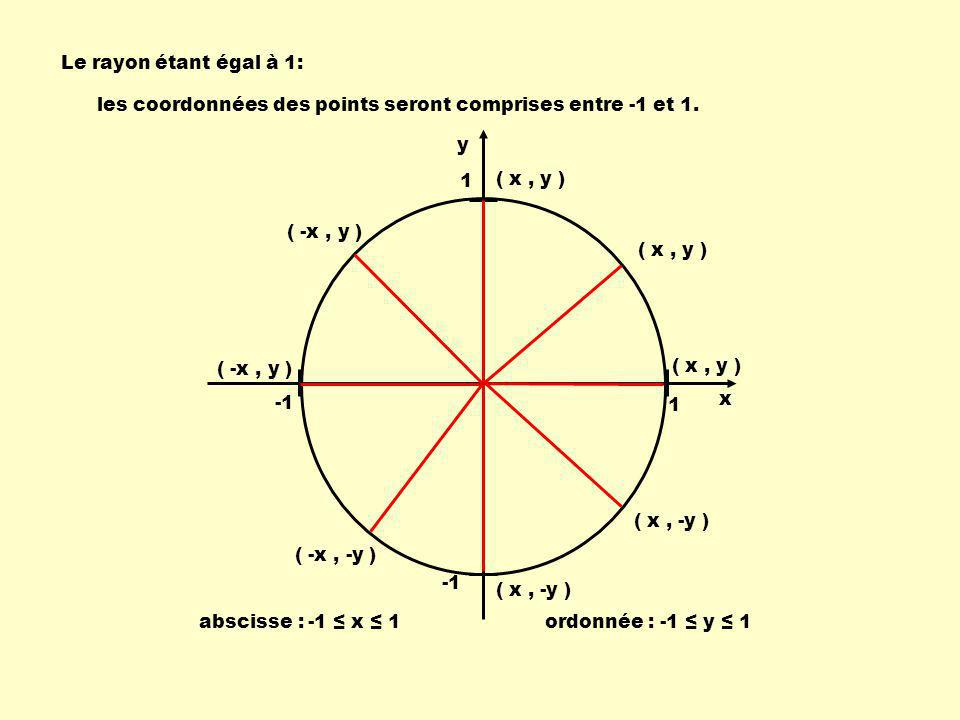 Le rayon étant égal à 1: les coordonnées des points seront comprises entre -1 et 1. y. 1. ( x , y )