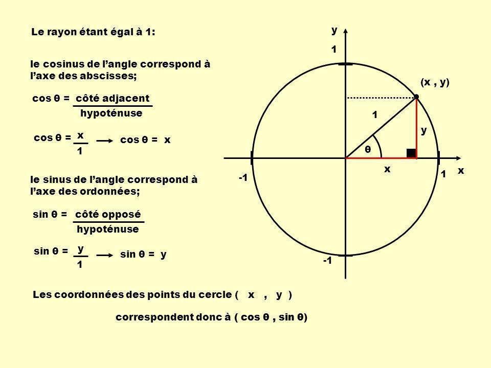 Le rayon étant égal à 1: y. 1. le cosinus de l'angle correspond à l'axe des abscisses; (x , y) cos θ =