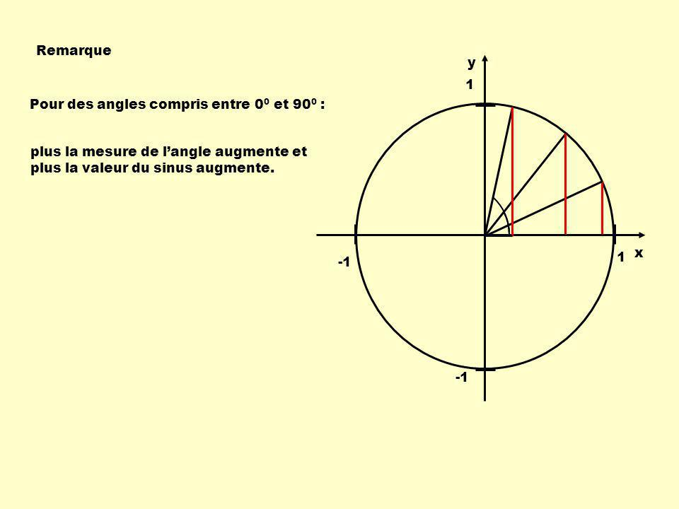 Remarque y. 1. Pour des angles compris entre 00 et 900 : plus la mesure de l'angle augmente et plus la valeur du sinus augmente.
