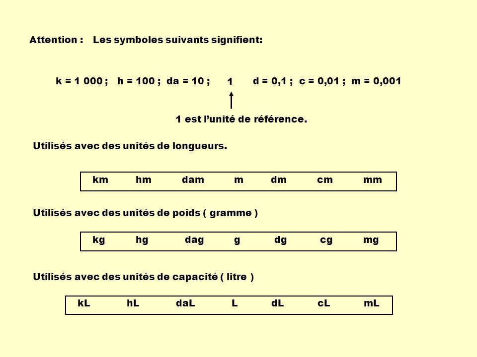 Attention : Les symboles suivants signifient: k = 1 000 ; h = 100 ; da = 10 ; d = 0,1 ; c = 0,01 ; m = 0,001.
