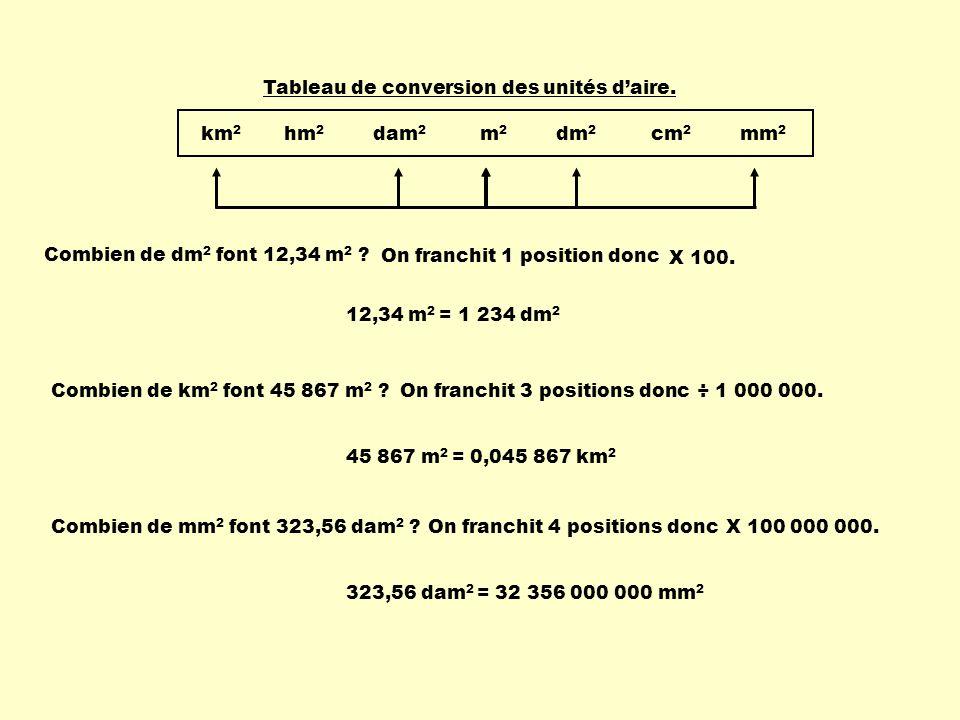 km2 hm2 dam2 m2 dm2 cm2 mm2 Tableau de conversion des unités d'aire.