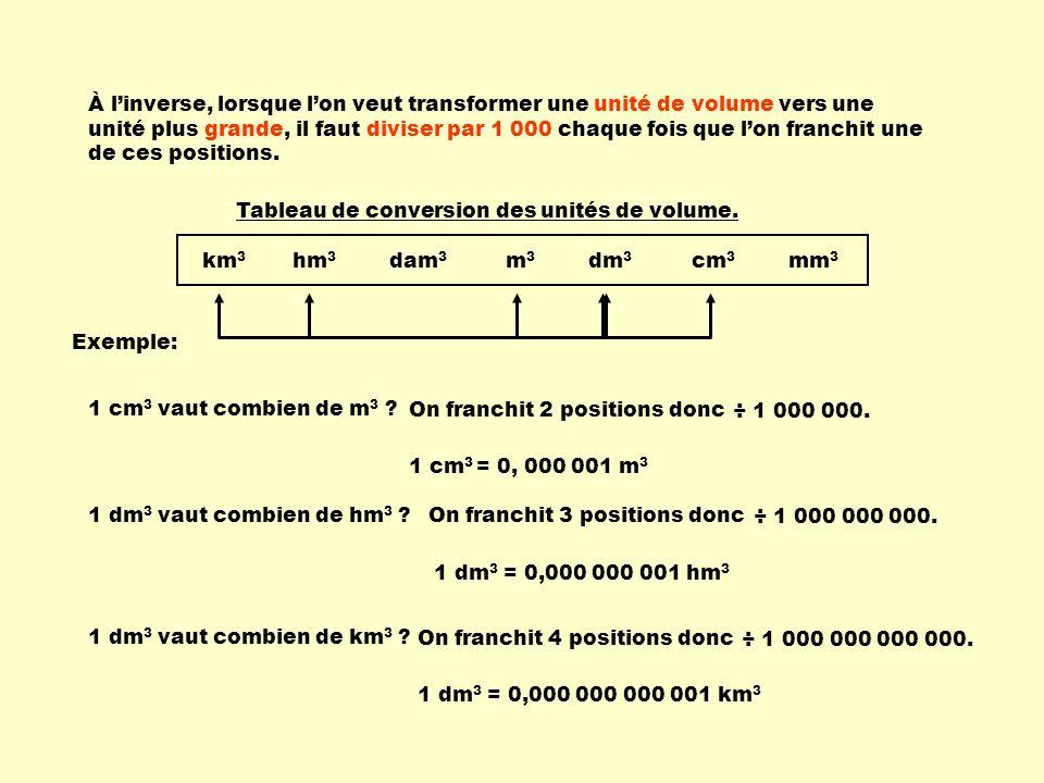À l'inverse, lorsque l'on veut transformer une unité de volume vers une unité plus grande, il faut diviser par 1 000 chaque fois que l'on franchit une de ces positions.