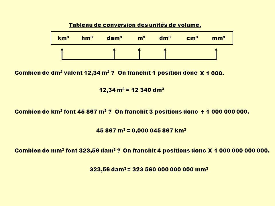 km3 hm3 dam3 m3 dm3 cm3 mm3 Tableau de conversion des unités de volume.
