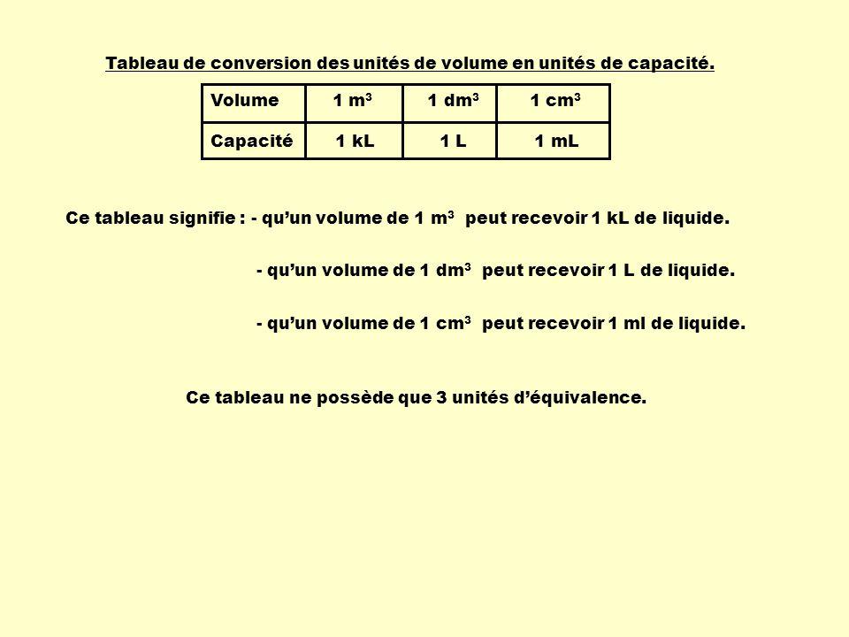 Volume 1 m3 1 dm3 1 cm3 Capacité 1 kL 1 L 1 mL.