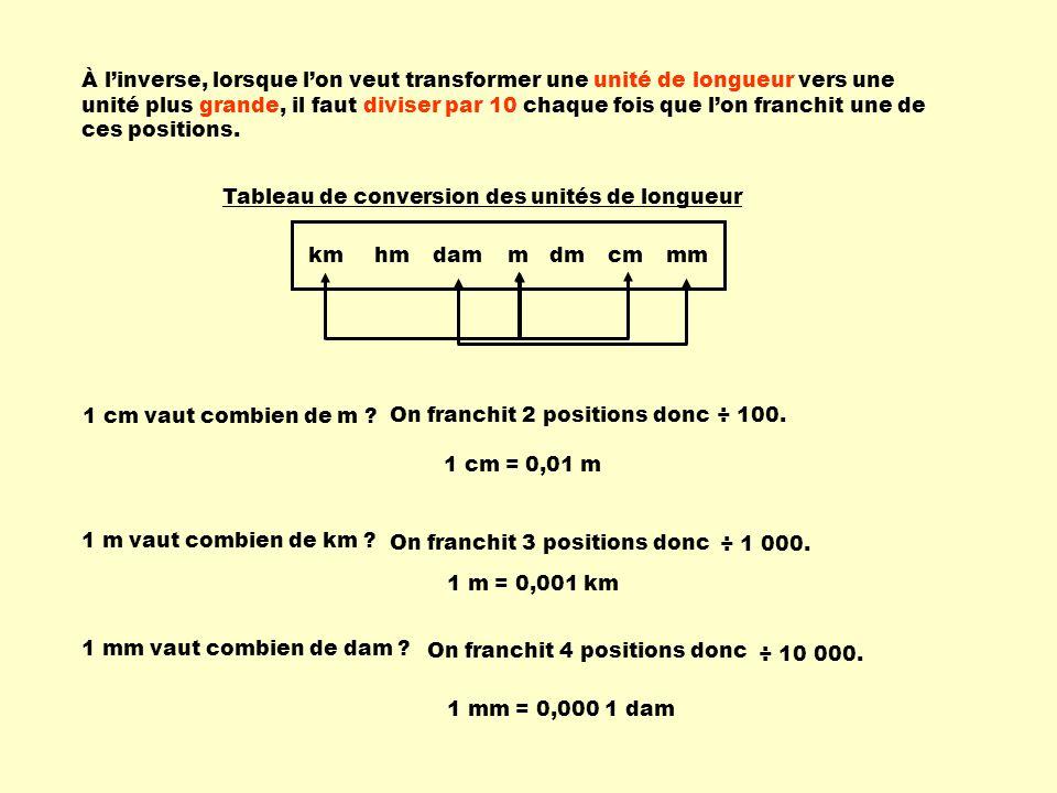 À l'inverse, lorsque l'on veut transformer une unité de longueur vers une unité plus grande, il faut diviser par 10 chaque fois que l'on franchit une de ces positions.