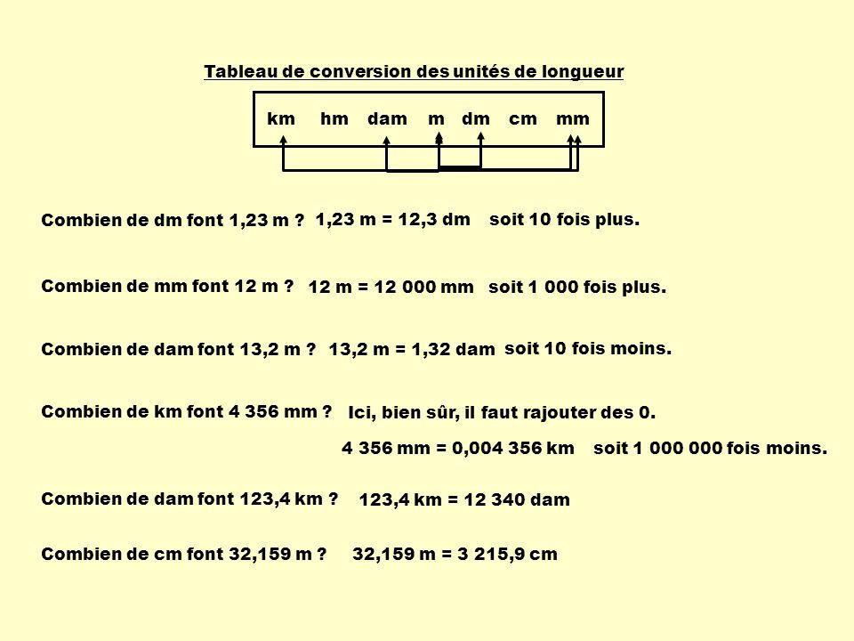 km hm. dam. m. dm. cm. mm. Tableau de conversion des unités de longueur. Combien de dm font 1,23 m