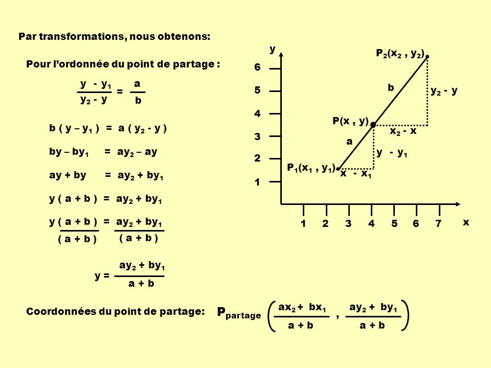Ppartage Par transformations, nous obtenons: x y 1 2 3 4 5 6 7
