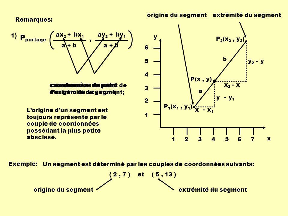 Ppartage origine du segment extrémité du segment Remarques: 1) ax2 +