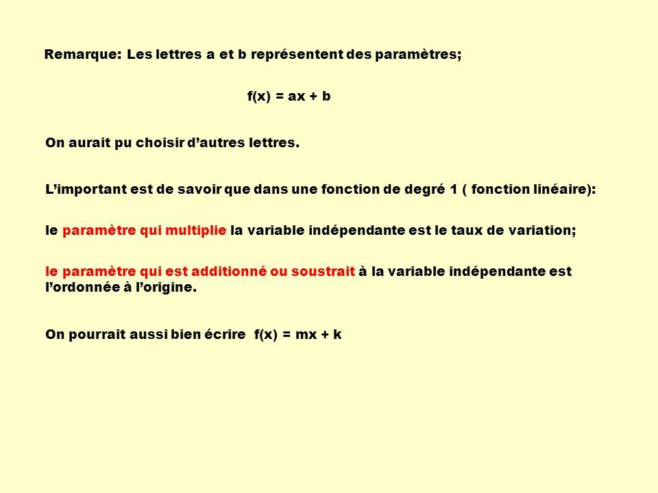 Remarque: Les lettres a et b représentent des paramètres; f(x) = ax + b. On aurait pu choisir d'autres lettres.