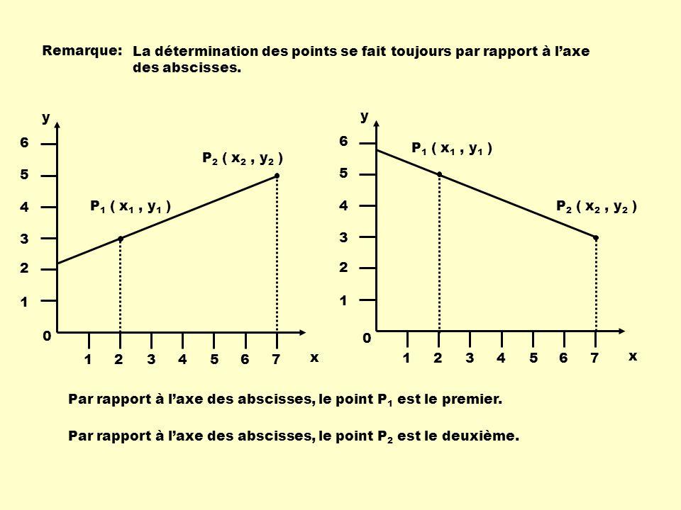 Remarque: La détermination des points se fait toujours par rapport à l'axe des abscisses. P1 ( x1 , y1 )
