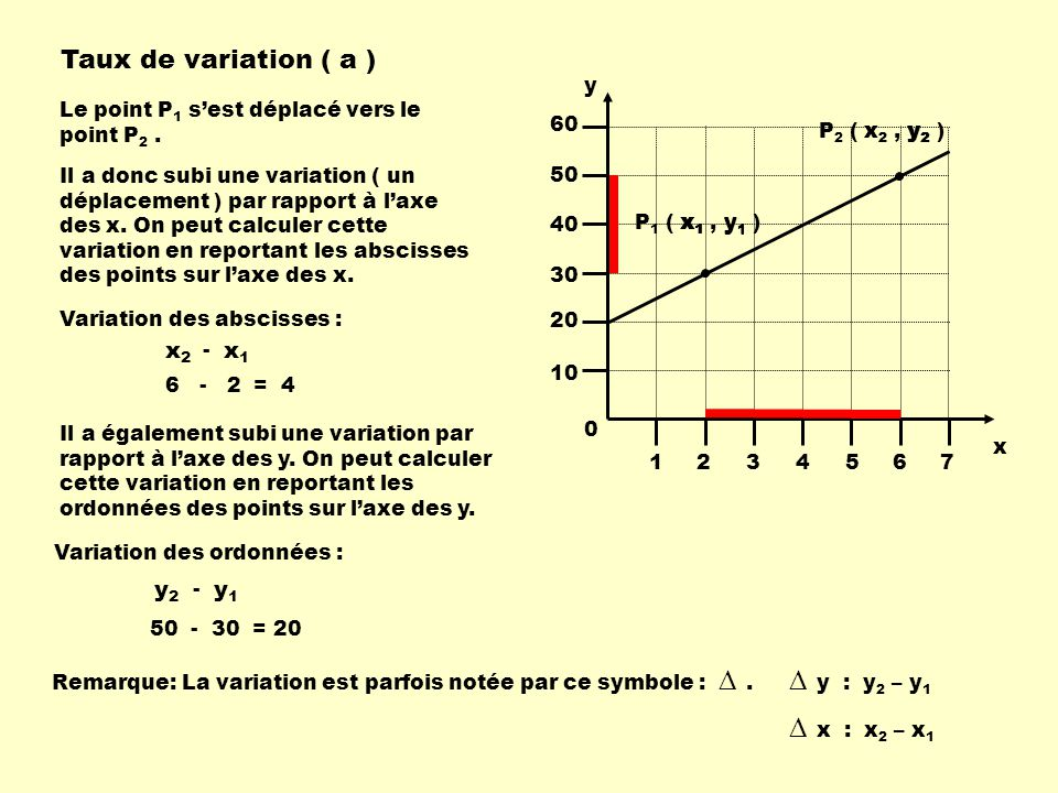 ∆ y : y2 – y1 ∆ x : x2 – x1 Taux de variation ( a ) x1 x2 y1 y2