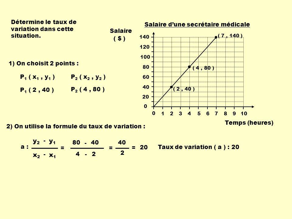 x1 x2 y1 y2 Détermine le taux de variation dans cette situation.