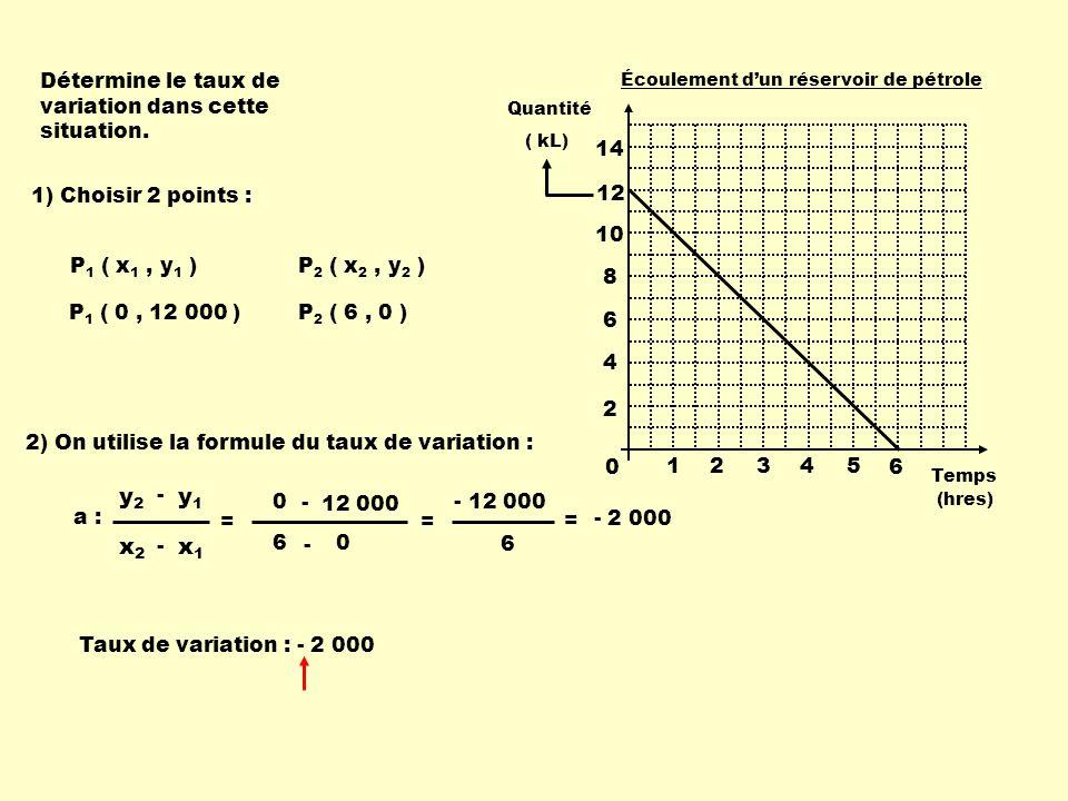 y2 y1 x2 x1 Détermine le taux de variation dans cette situation. 1 2 3