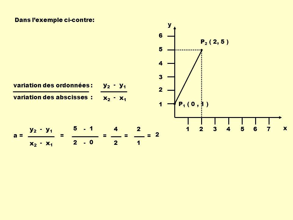 y1 y2 x1 x2 x1 x2 y1 y2 Dans l'exemple ci-contre: P1 ( 0 , 1 )