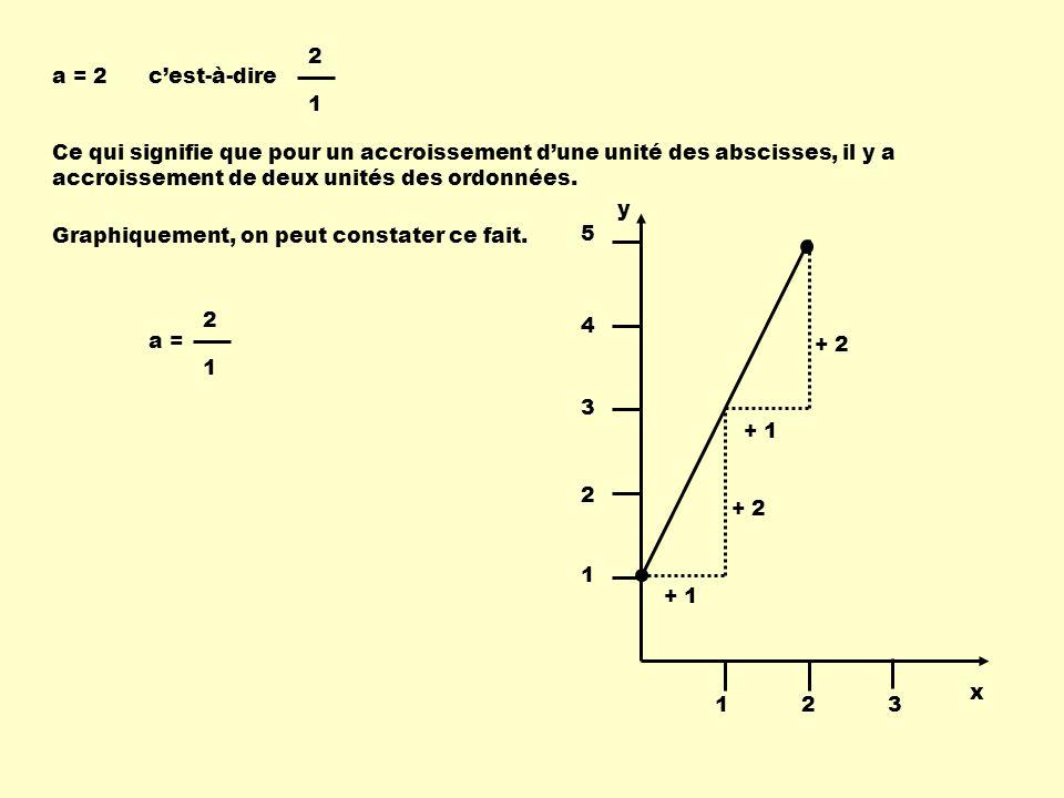 2 1. a = 2. c'est-à-dire. Ce qui signifie que pour un accroissement d'une unité des abscisses, il y a accroissement de deux unités des ordonnées.
