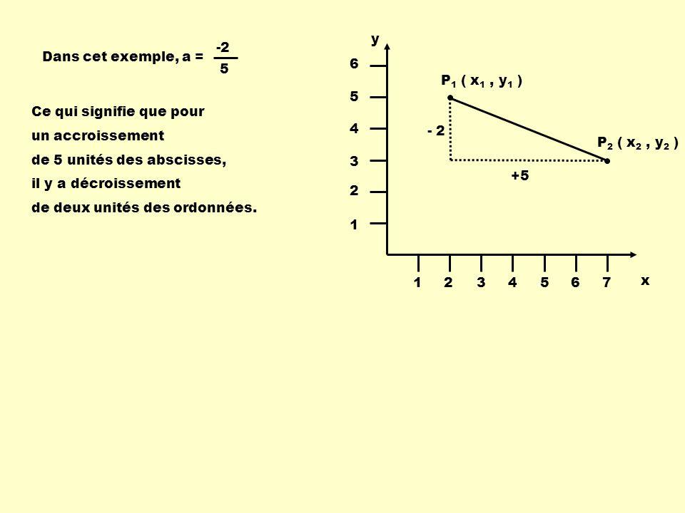 y 5. -2. Dans cet exemple, a = 1. 2. 3. 4. 5. 6. 7. P1 ( x1 , y1 ) Ce qui signifie que pour.