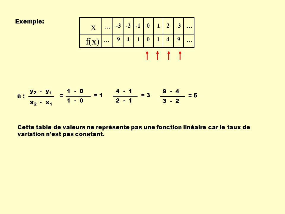 x f(x) … -3 9 -2 4 -1 1 2 3 x1 x2 y1 y2 Exemple: - = a : 1 - 0 = 1